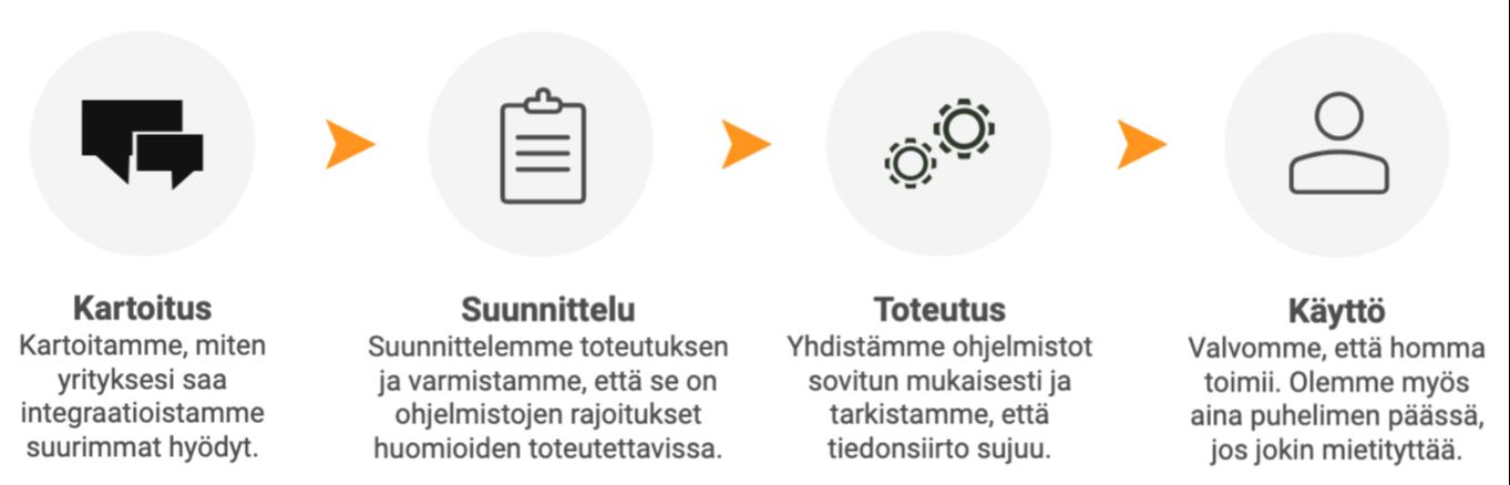 3-räätälöidyt-infograafi-1