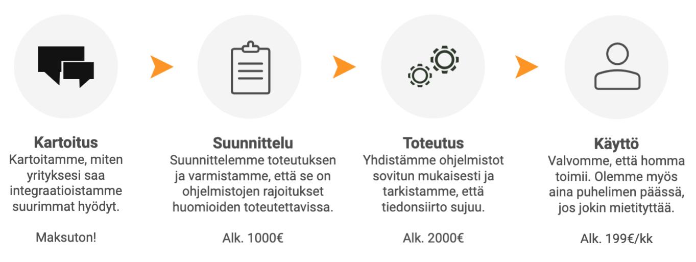 3-räätälöidyt-infograafi